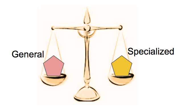 Generalization/Specialization Tradeoff