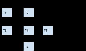 Tasks Orchestration