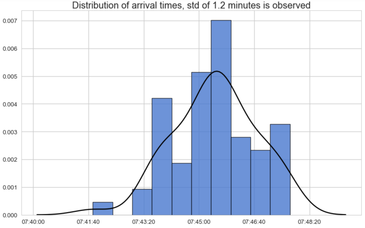 Figure 4: Arrival times distribution