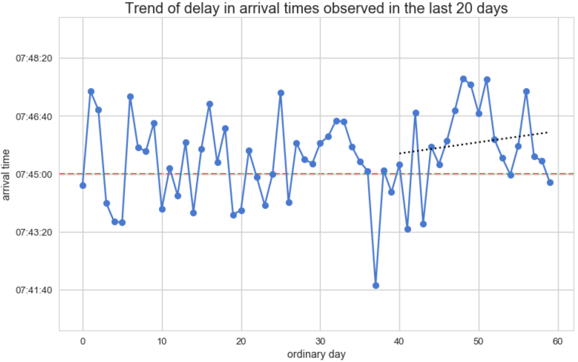 Figure 6: Arrival times by ordinary days, with a fitted line on the last 20 days