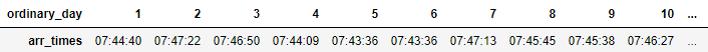 Figure 2: Sample of bus arrival times tabular data