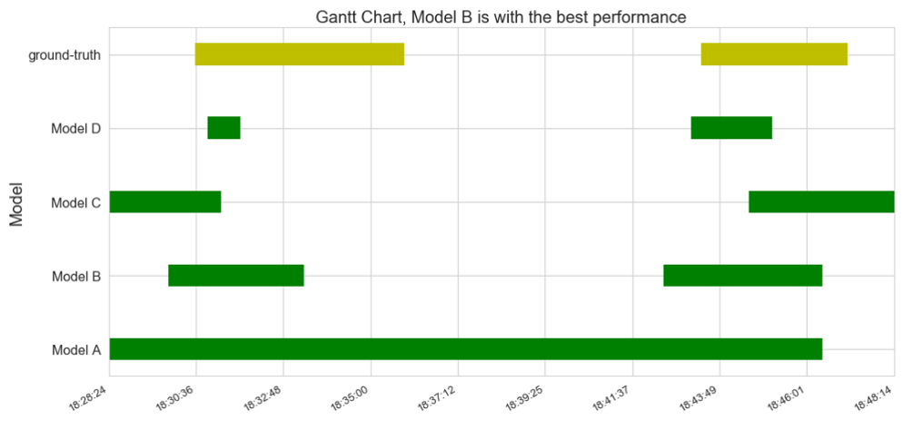 Figure 12:Gantt chart to visualize chronological data