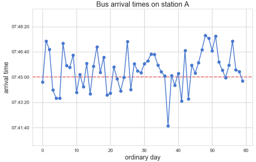 Figure 3: Naive chart of bus arrival times, 7:45 is the expected time by schedule
