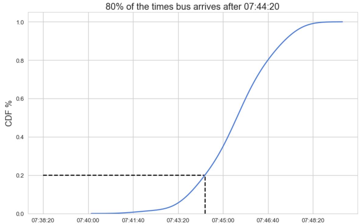 Figure 5: Arrival times cumulative density function (CDF)