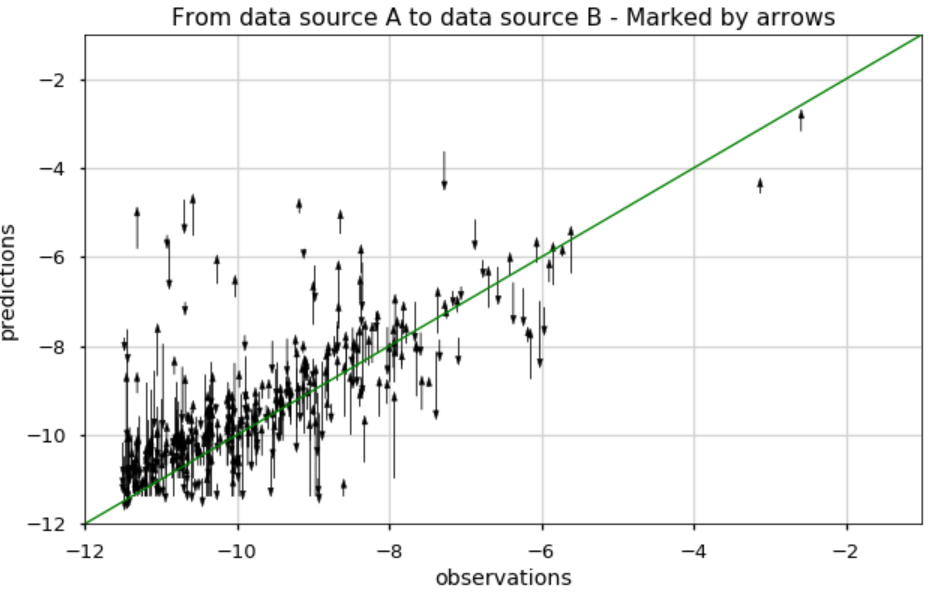 Figure 8b: Comparing two scatter plots (data source A & B) using arrows