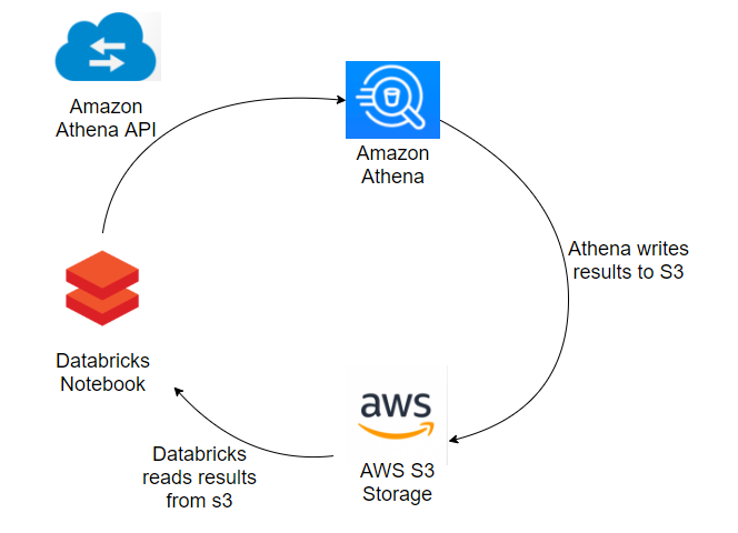 Running queries on Athena using Databricks - Process flow
