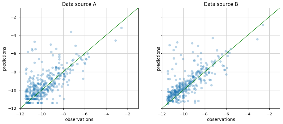 Figure 8a: Comparing two scatter plots (data source A & B) of a logarithm of DAU