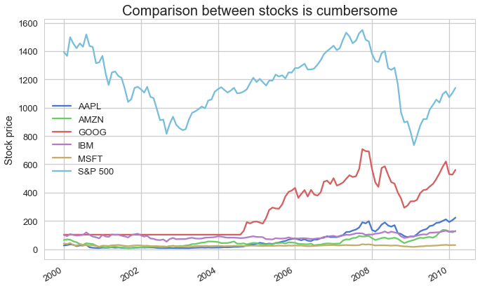 Figure 7a: USA tech stocks performance between 2000 to 2010, data source Yahoo! Finance
