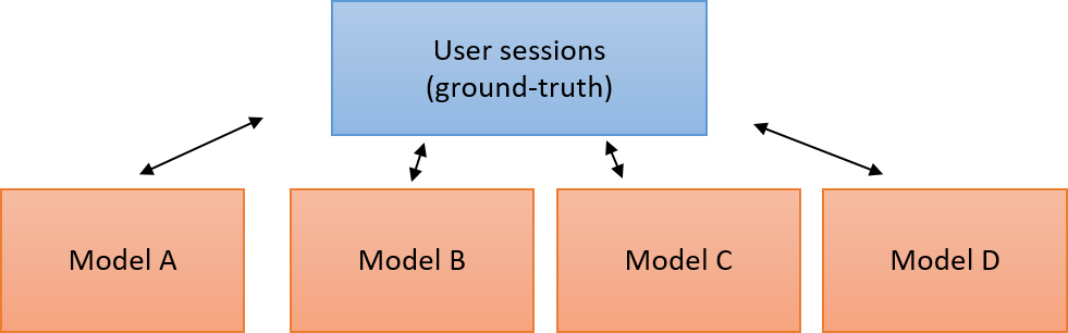 Figure 11: Sample of a user sessions ground-truth and models