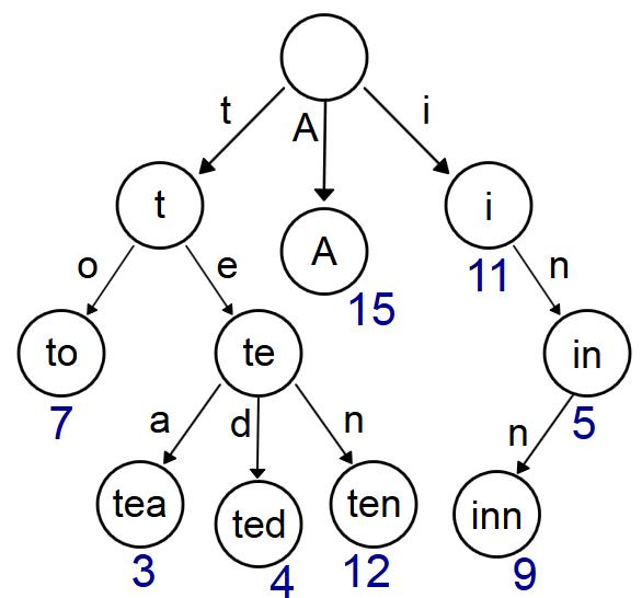 Prefix Trie example
