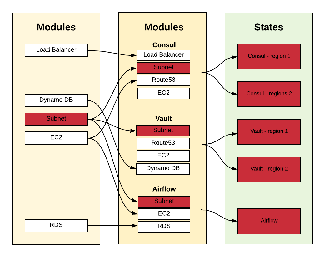 "An example of how a change in the ""Subnet"" module affects other modules and states"