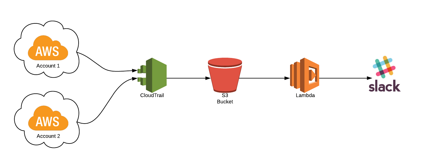 CloudTrail is your friend, use it